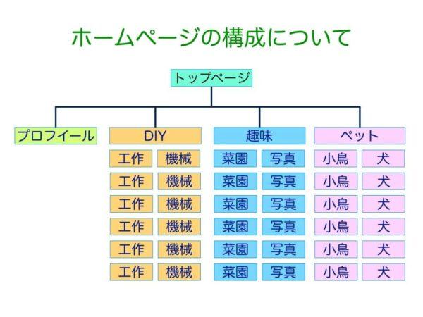 サイトのページ構成とカテゴリーについて